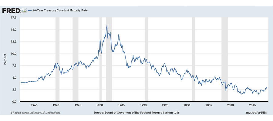 10-year Treasury Constant Maturity Rate chart