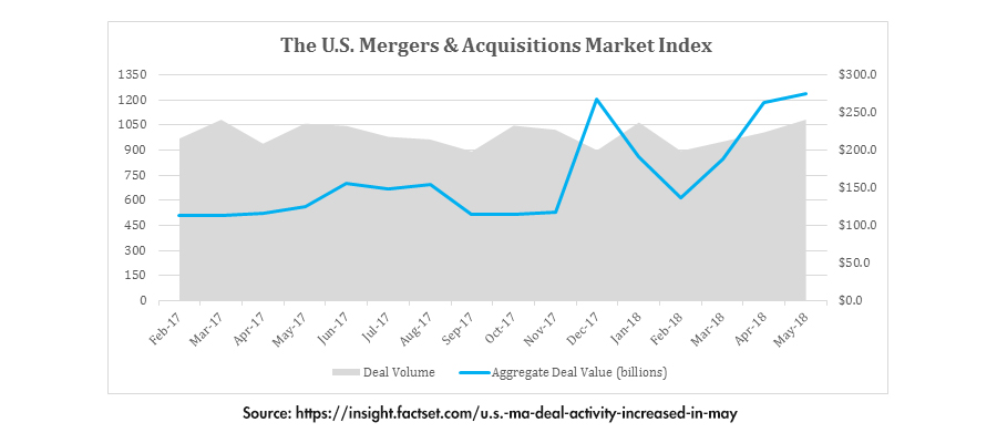 US Merger and Acquisition Market Index