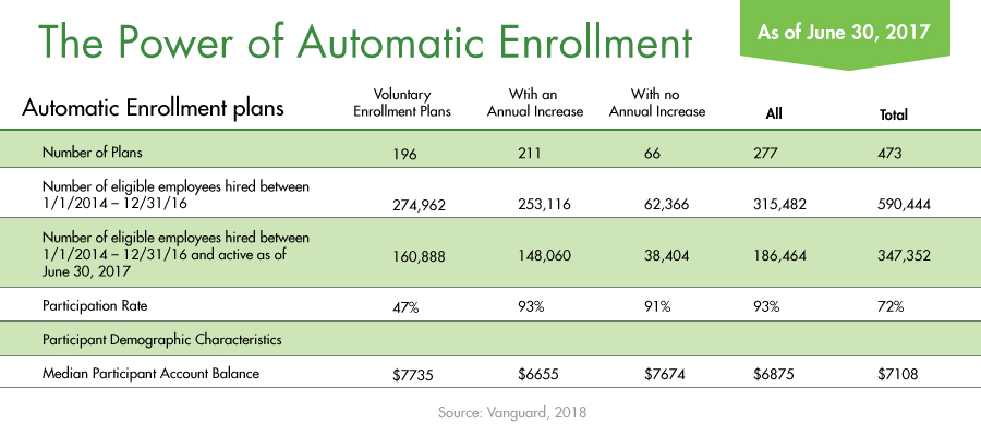 Automatic Rollover Plans charted in 2018