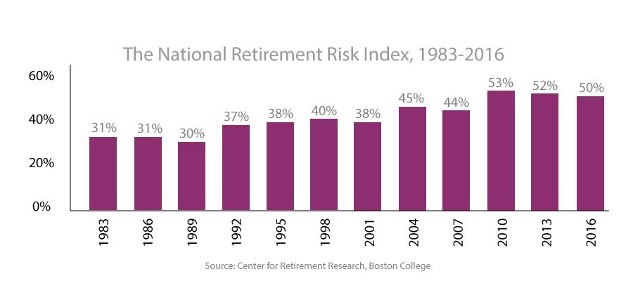 Retirement risk chart