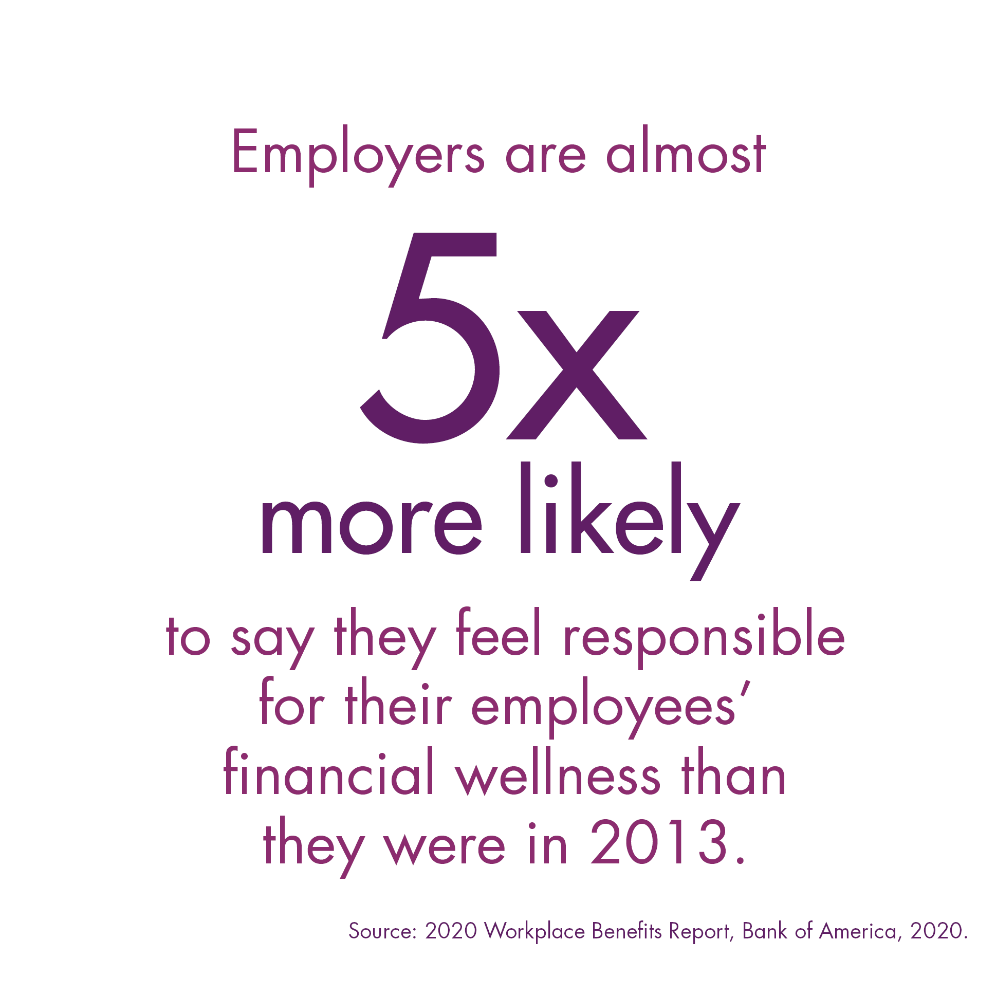 Employers are 5X more likely to feel liable