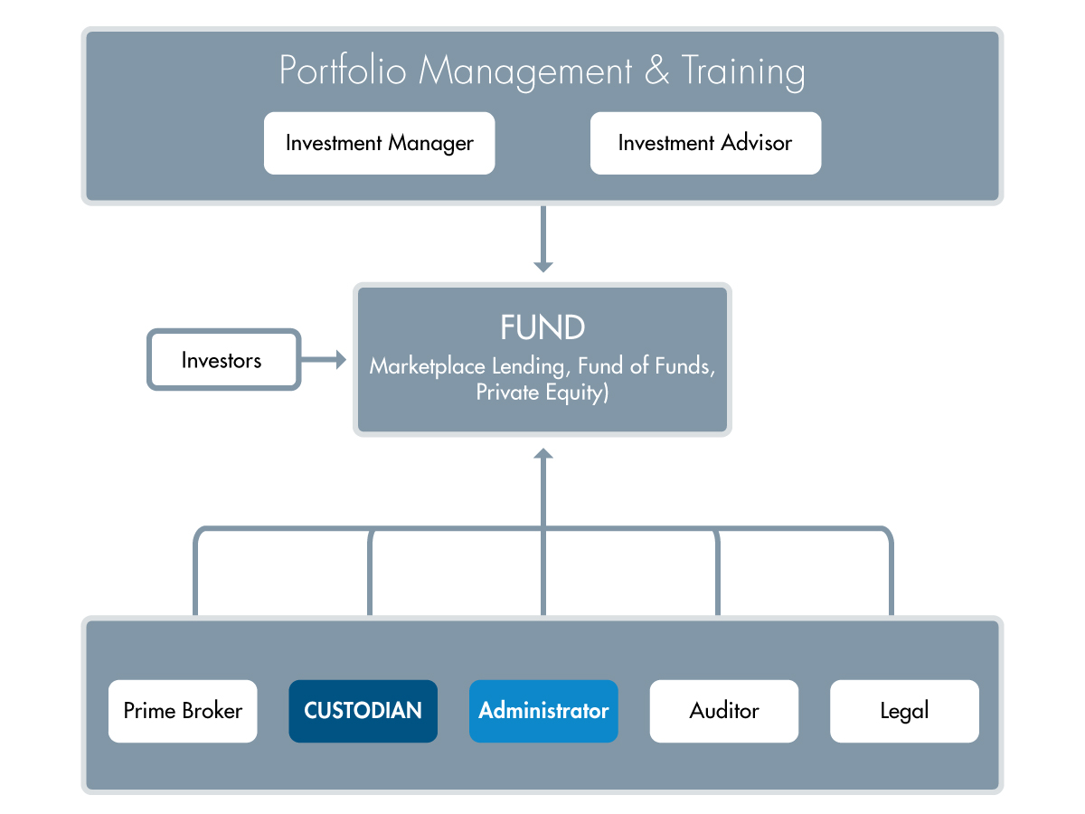 Fund Custody Structure