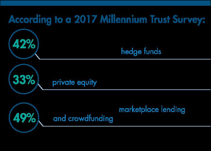 Learning About Alternative Asset Types | TDAmeritrade - Millennium